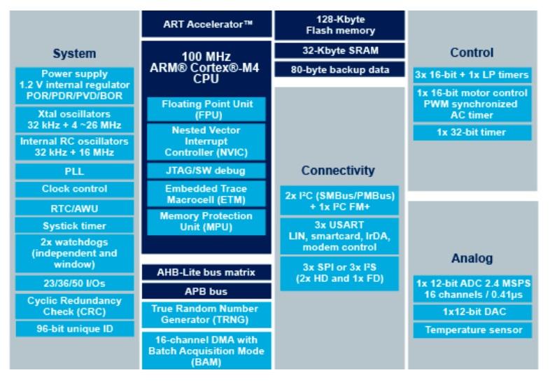 STM32F410CBU3TR电路原理图