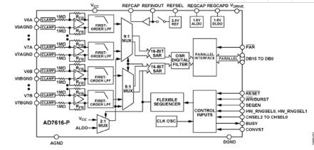 ad7616-pbstz-集成电路-51电子网
