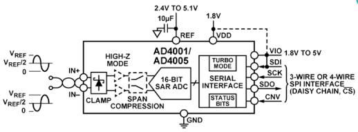 ad4005bcpz-集成电路-51电子网