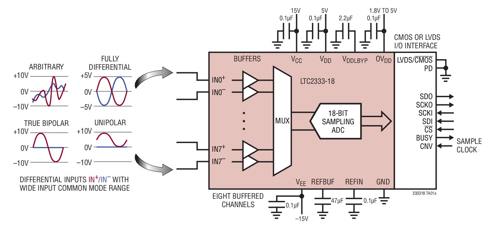 ltc2333clx-18-集成电路-51电子网