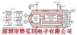 LTC2500CDKD-32产品图片