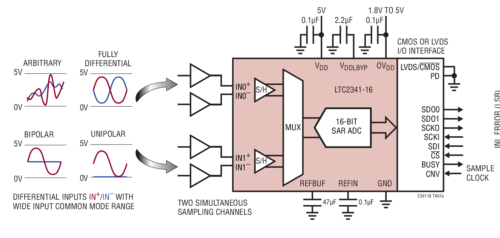 ltc2341cuh-16-集成电路-51电子网
